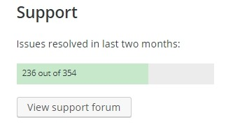 number of resolved issues for a plugin in 2 months period