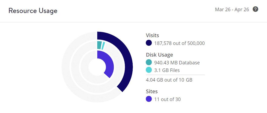 kinsta disk usage space
