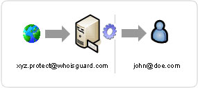 whoisguard email diagram security
