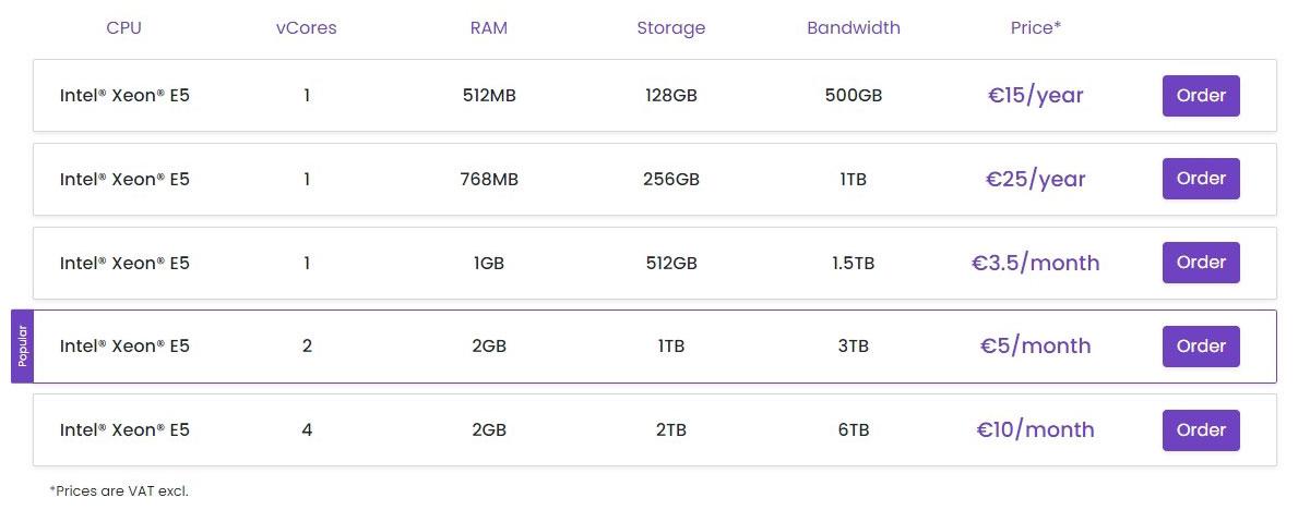 alpha vps storage pricing