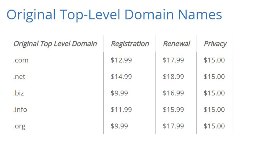 bluehost original top level domain prices